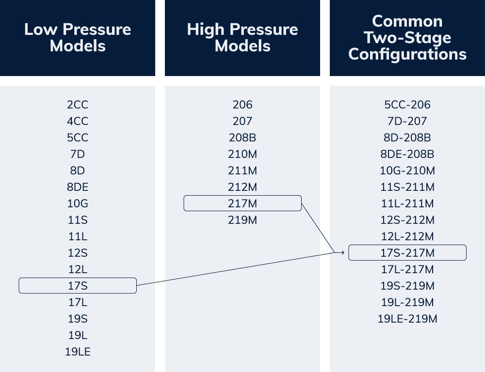 chart depicting low and high pressure compressor models